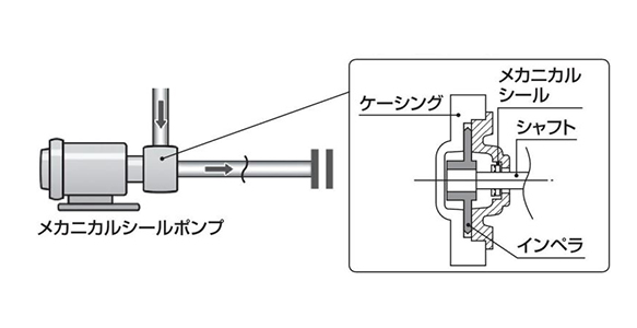 Mechanical seal details